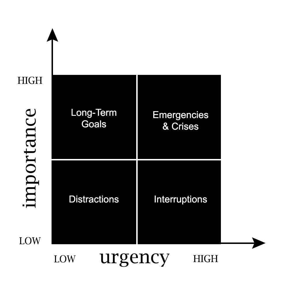 Urgent Important Time Management Matrix