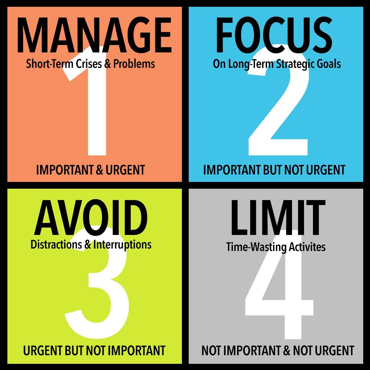 Quadrant time management system