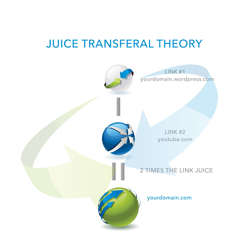 Juice Transferal Theory