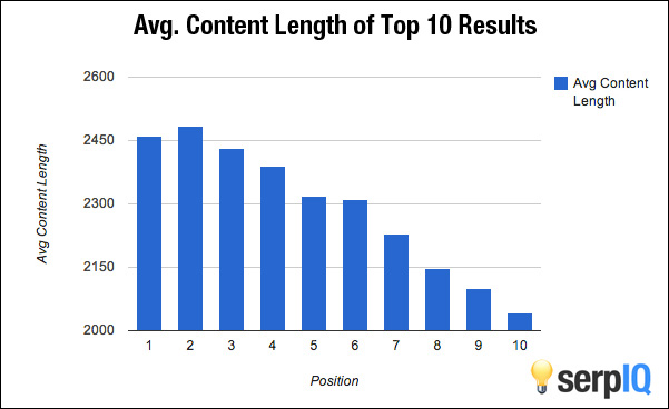 Correlation Of Article Length And Rank
